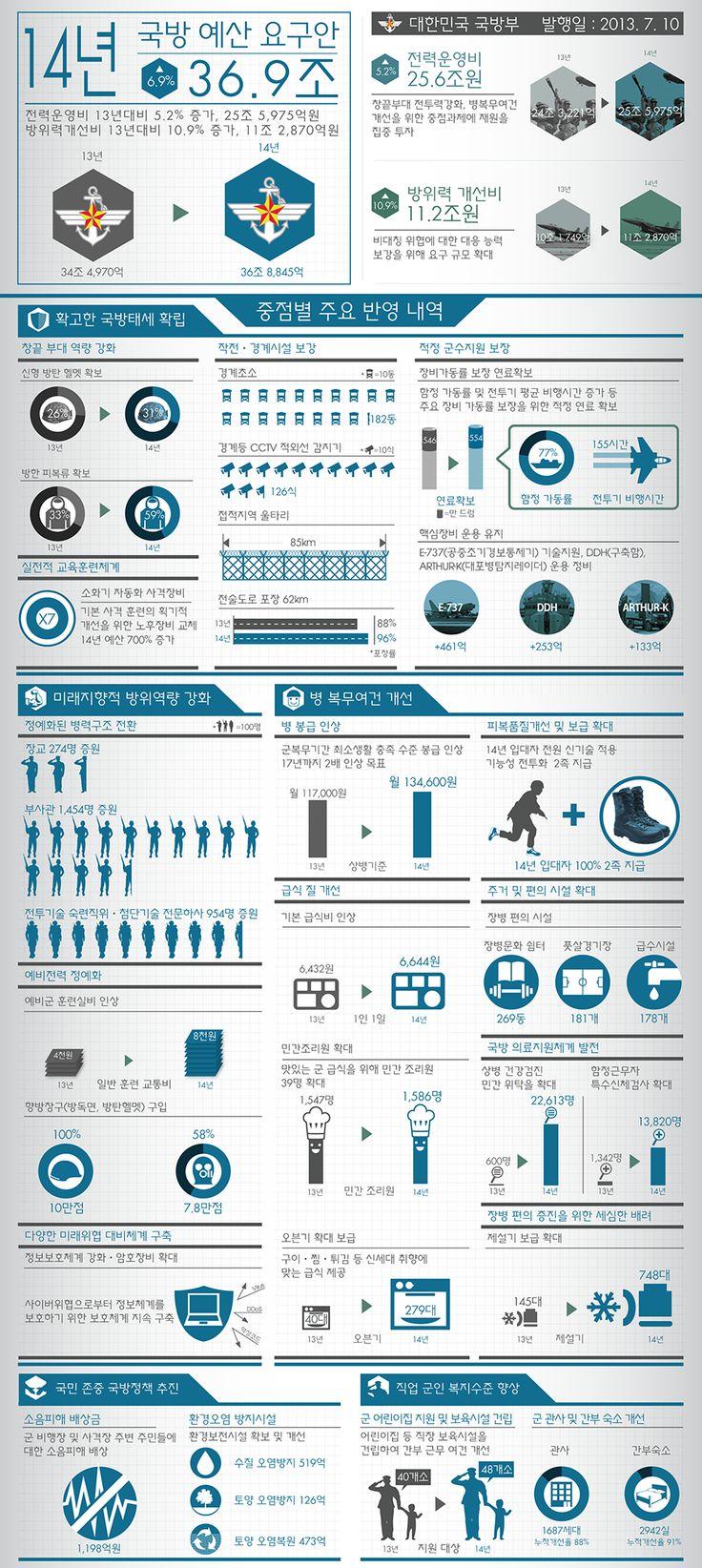 [Infographic] 2014년 국방예산 요구안에 관한 인포그래픽