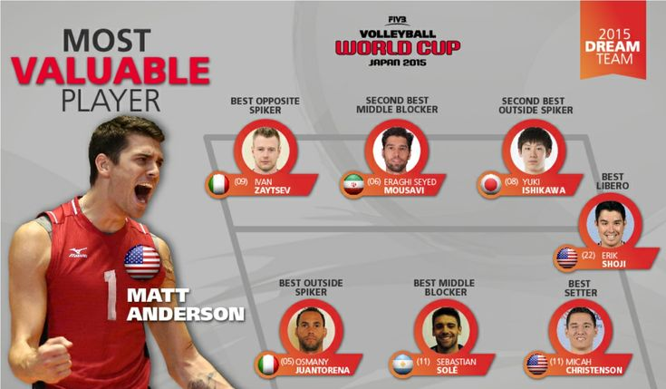 USA's Matt Anderson was named the MVP as he lead Team USA to the World Cup title earlier this year.