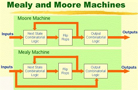 Mealy and Moore machines(Micro-controllers -FSM)  A.Moore machine –Associates its outputs with states –The outputs are represented either within the vertex corresponding to a state or adjacent to the vertex. http://ingenuitydias.blogspot.com/2014/03/micro-controllers-fsm-mealy-and-moore.html