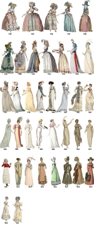 1784-1821_e | ファッション史, 女性のファッション, 19世紀のファッション