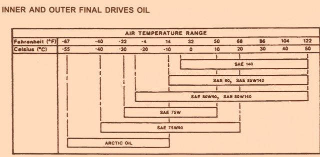 Based On The Air Temperature Range Between Oil Change And Use Of Oil Viscosity Refer To Chart For General Oil Recommendations Rea Oils Oil Change Final Drive