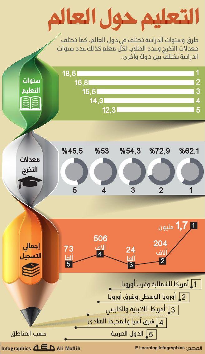 التعليم حول العالم انفوجرافيك صحيفة مكة Calligraphy Practice Infographic Concept