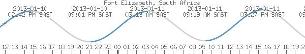Port Elizabeth, South Africa | Tide Graph