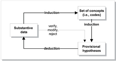 inductive-deductive cycle of the grounded theory method
