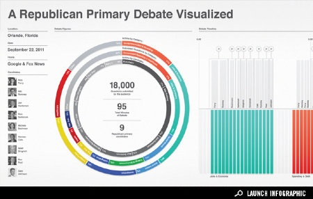 Republican primary debate visualized. a way to compare multiple bar graphs