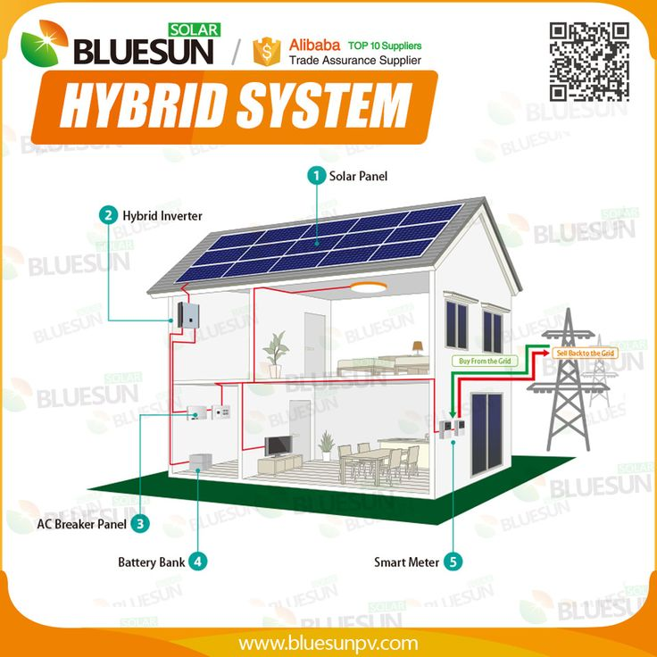 Bluesun high efficieny PV panel hybrid solar air conditioner price with china solar