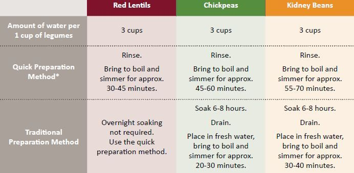 Legume Cooking Tips graphic