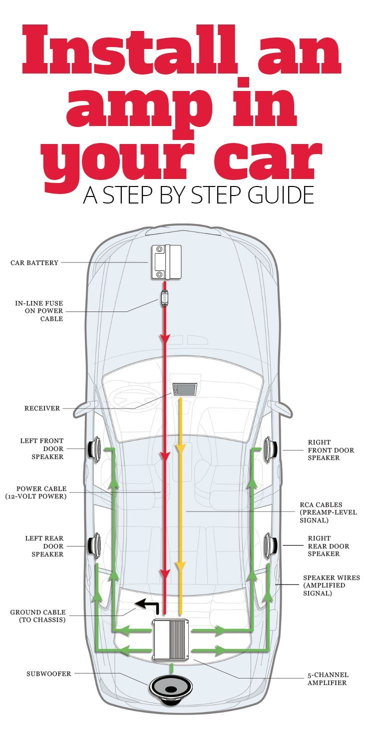 Step-by-step instructions for wiring an amplifier in your car | Automotive  | Pinterest | Vehicle, Layouts and Audio