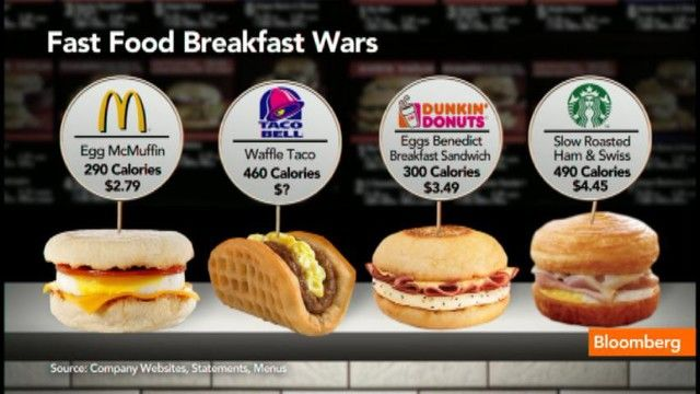 Best And Worst Fast Food Breakfast