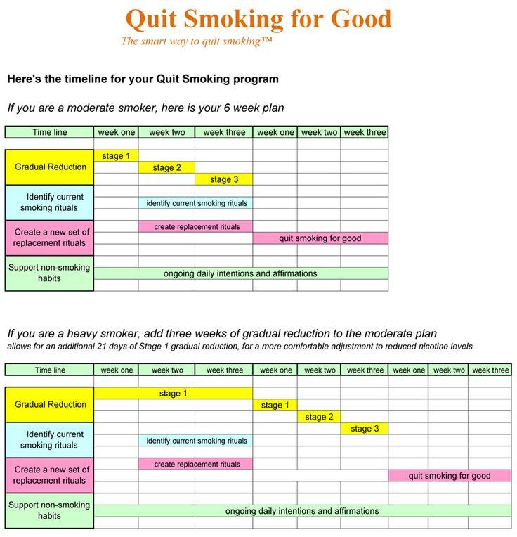 the 25+ best quit smoking timeline ideas on pinterest | smoke free, Skeleton