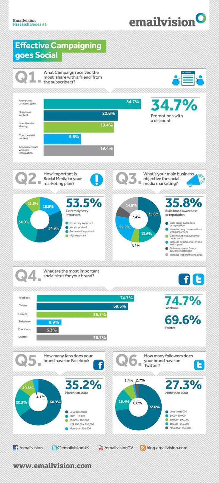 Majority of marketers see social media as a way to build brand awareness or reputation [infographic]