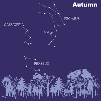 These are the constellations of Cassiopeia, Pegasus and Perseus.