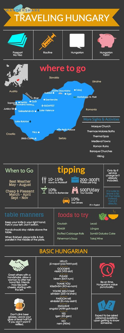 Hungary Travel Cheat Sheet; Sign up at www.wandershare.com for high-res images.
