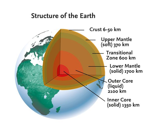 the layers of the earth essay The sediment found in rock layers can determine what the earth's surface and climate was like at a given time in history essays related to earth history 1.