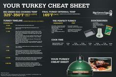 How to cook the perfect turkey on the Big Green Egg.