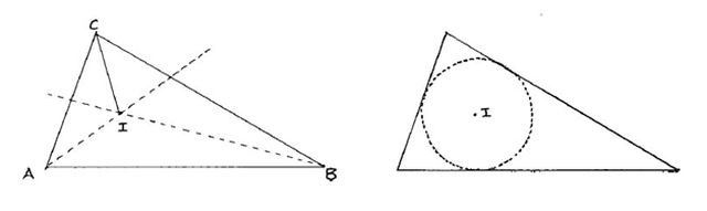Eso parece ser una coincidencia interesante, pero apenas vamos empezando. Si ahora trazamos las bisectrices de los tres ángulos CAB, ABC y BCA, vemos que también coinciden en un solo punto. Este punto I es también centro exacto de otro círculo: el que toca todos los lados del triángulo, y son llamados Incentro e Incírculo, respectivamente: