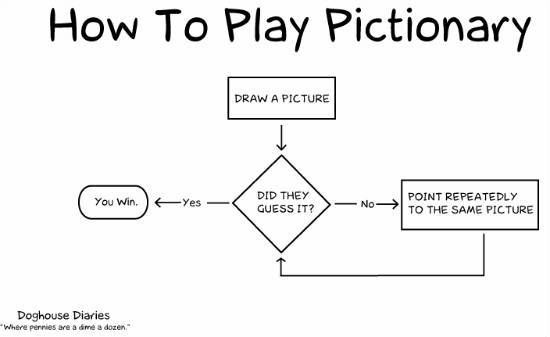 best 25  funny flow charts ideas on pinterest