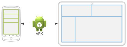Providing Alternative Resources according to API level | Android Developers