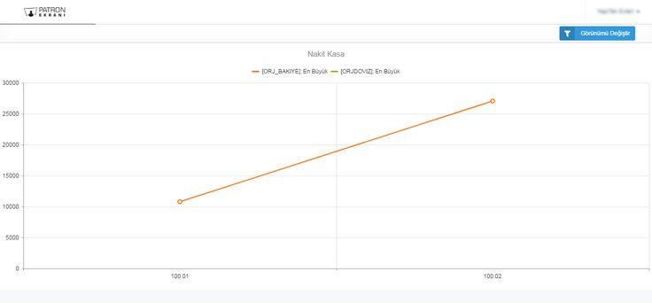 Patron Ekranı ile tüm raporlarınızı 2 boyutlu çizgisel grafik ile kendiniz hızlıca oluşturabilirsiniz.  Eksenleri, değerleri toplamları kendiniz belirleyin
