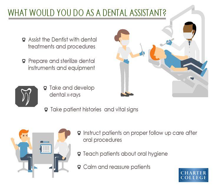 92 best Dental Assisting images on Pinterest | Dental assistant ...