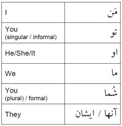 152 best farsi images on pinterest english grammar english chart1p 397410 stopboris Images