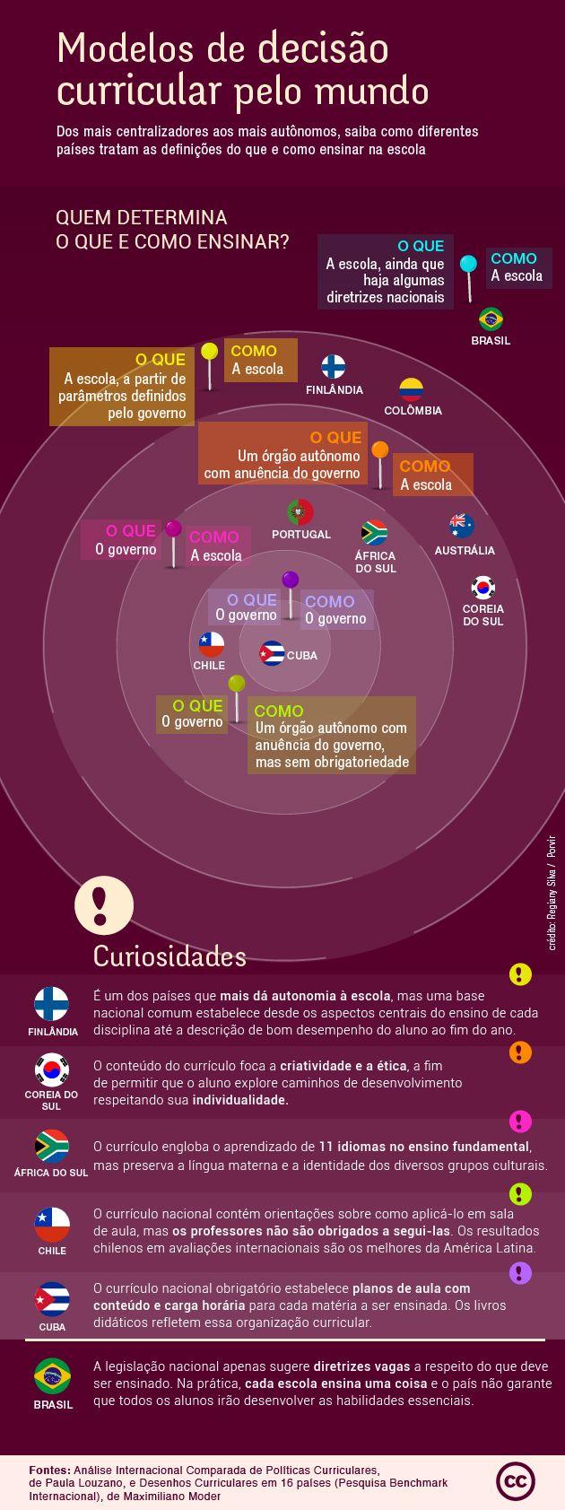 Estudos mostram como outros países construíram e implementaram objetivos de aprendizagem para seus alunos
