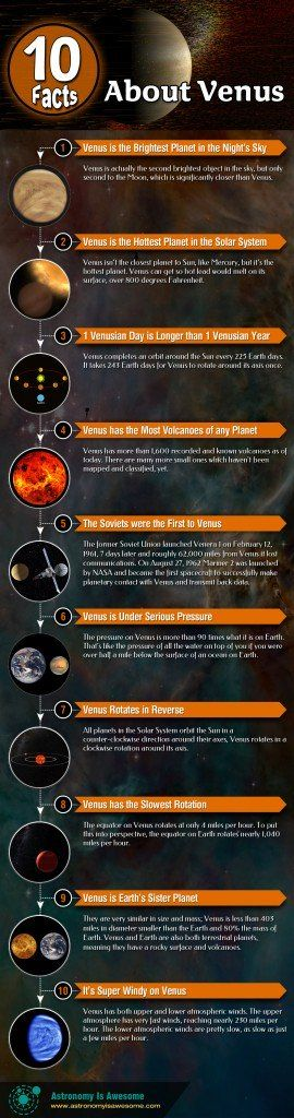 Everybody loves #Venus, maybe it's because she's the only planet in our Solar System named after a female or because she's named after the Roman goddess of love…  http://astronomyisawesome.com/infographics/10-facts-about-venus/