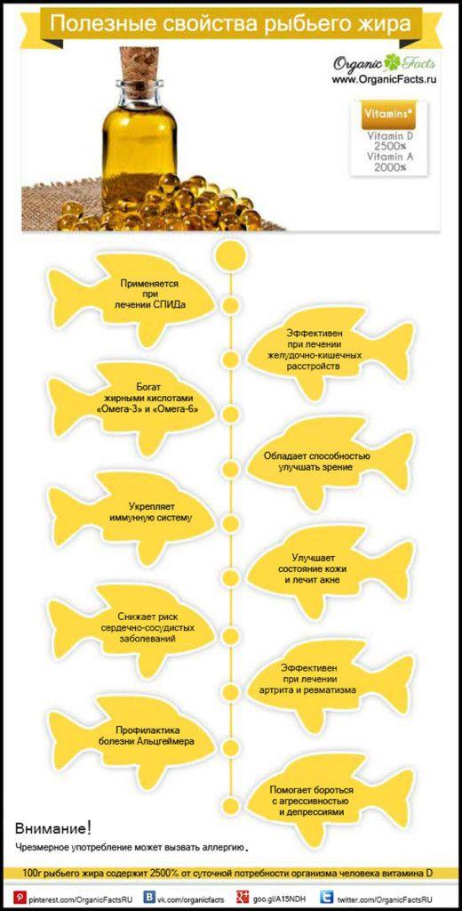 Полезные свойства рыбьего жира | Organic Facts