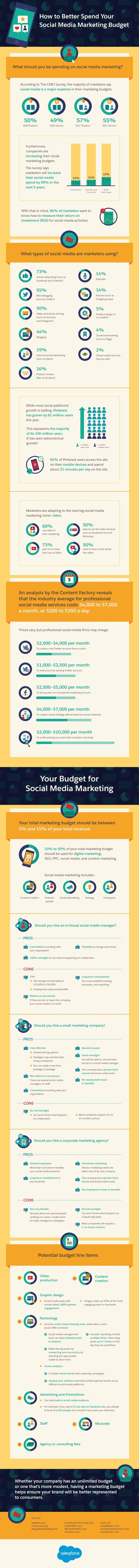 How To Better Spend Your Social Media Marketing Budget Infographic