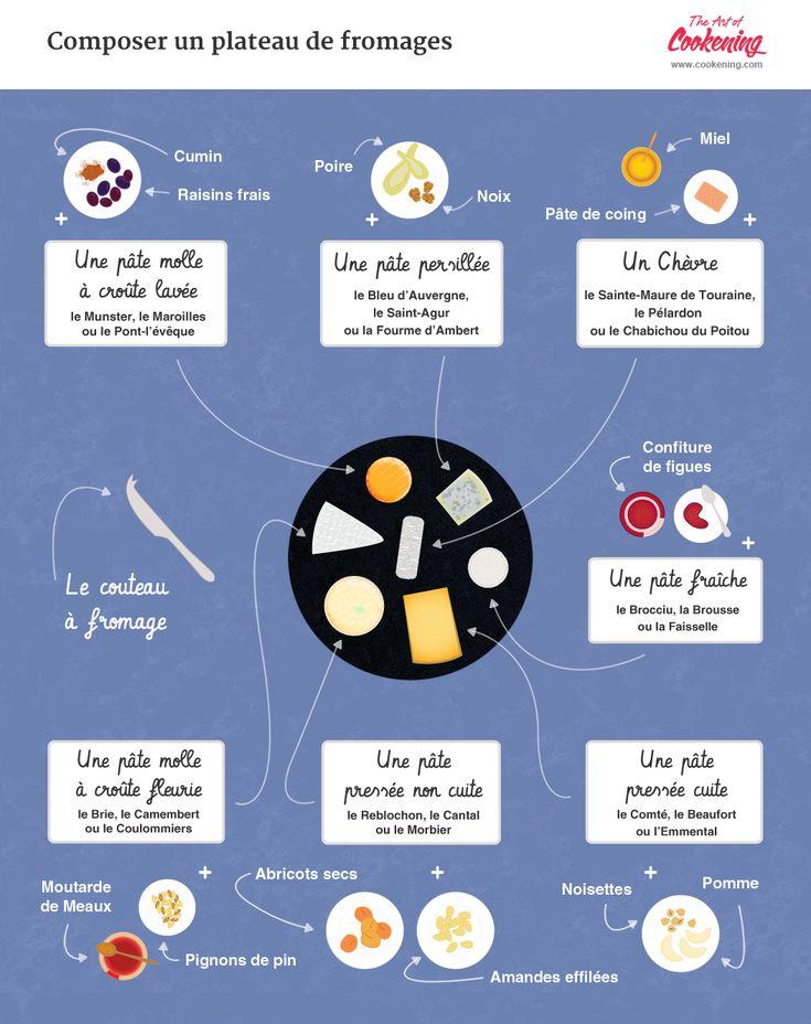 composer un plateau de fromages