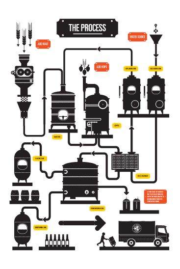Brewing process and other wall graphics for the Orkney Brewery Visitor centre by Robert Samuel Hanson