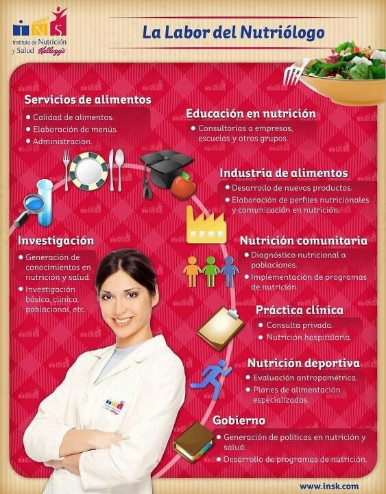 Nutricional Curso de Técnico Superior en Dietética y Nutrición #Aviles #Asturias   http://cepconsultoriayformacion.wordpress.com/