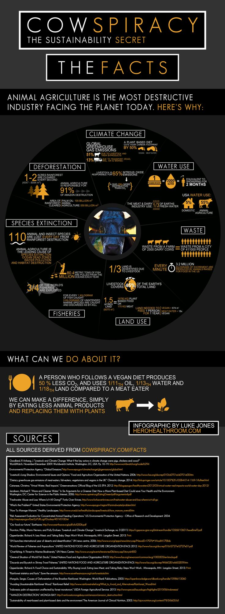 Did you know the meat & dairy industry uses 1/3rd of the Earth's fresh water supply? #cowspiracy