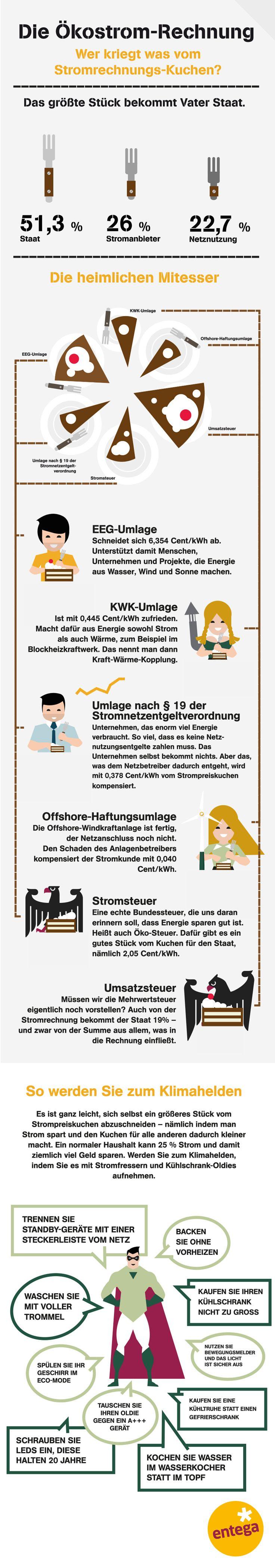 7 best infografik kostrom images on pinterest germany info graphics and households. Black Bedroom Furniture Sets. Home Design Ideas