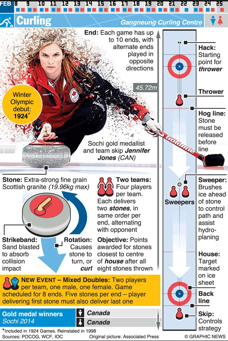 February 9-25, 2018 -- Curling is one of 24 sporting competitions of the 2018 Winter Olympic Games in Pyeongchang, South Korea. Graphic explains curling and shows the Sochi gold medallist and team skip Jennifer Jones (CAN)