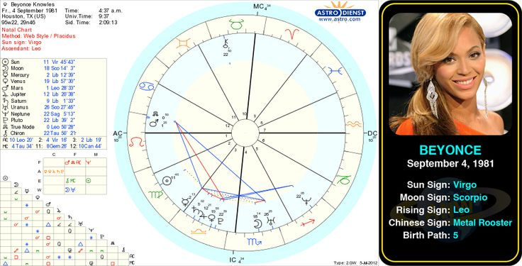 Beyonce Knowles Birth Chart Choice Image Free Charts References