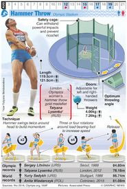 RIO 2016: Olympic Hammer Throw infographic