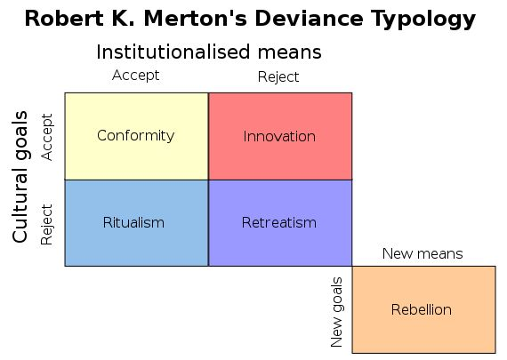 """ Using some of Émile Durkheim's teachings, Robert Merton developed the concept of Strain Theory. This theory suggests that people resort to deviant behavior..."
