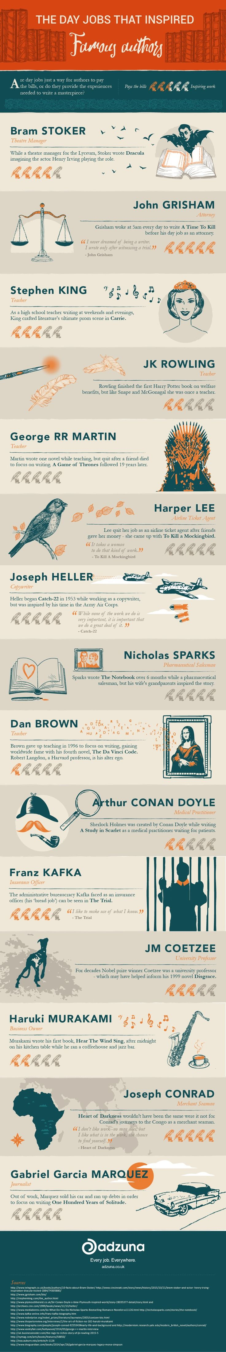 Day jobs of famous writers - J.K. Rowling, Stephen King, George R.R. Martin, or Dan Brown were all teachers. Joseph Heller worked as a copywriter. Gabriel Garcia Marquez was a journalist #infographic