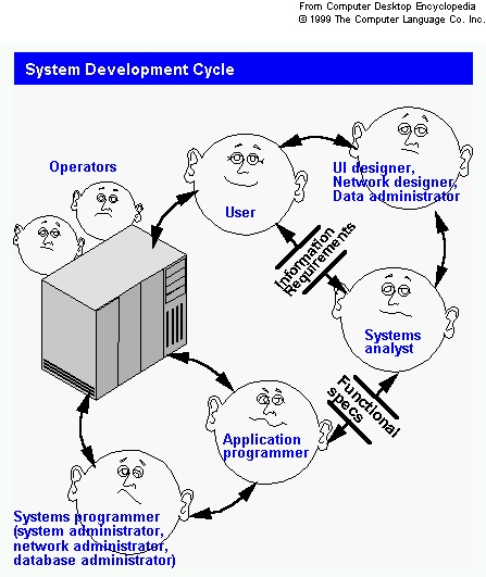 System development life cycle Definition from PC Magazine Encyclopedia