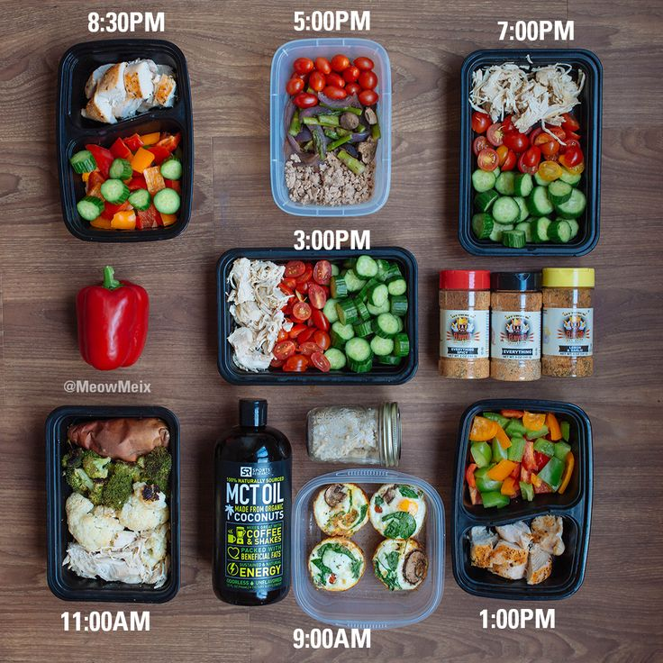 Carb Cycling: Sample Meal Plan & Tips