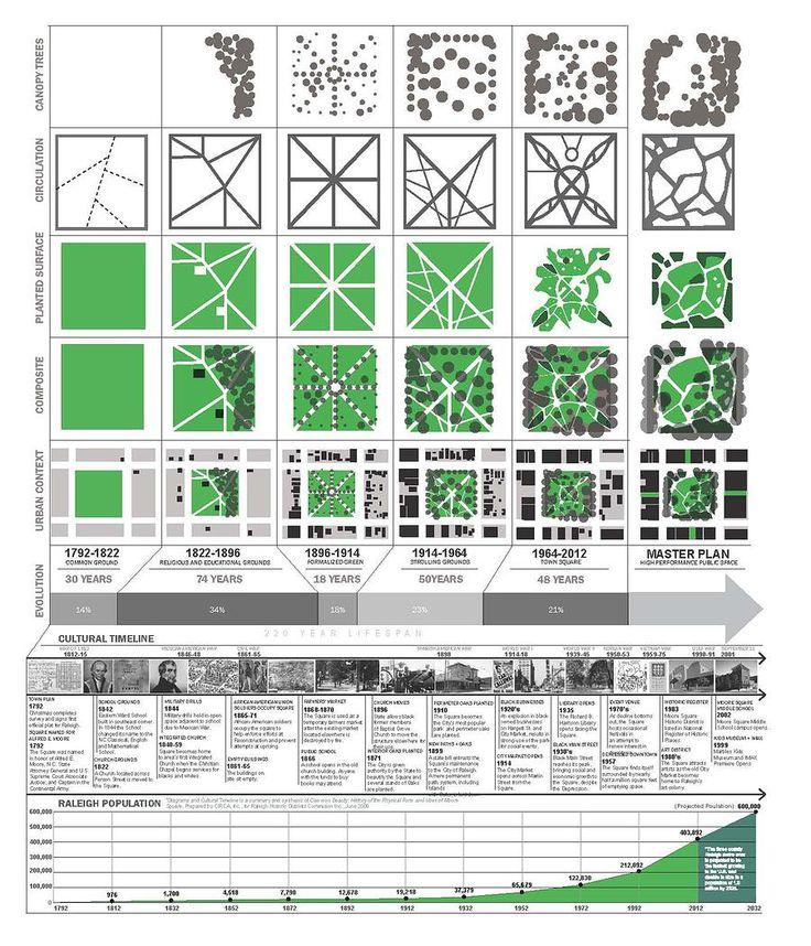 Master of Urban Design | UC Berkeley College of Environmental Design