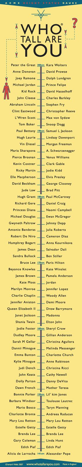 This is fun! Who tall are you? Measure your height against famous people. Other charts on the main homepage.
