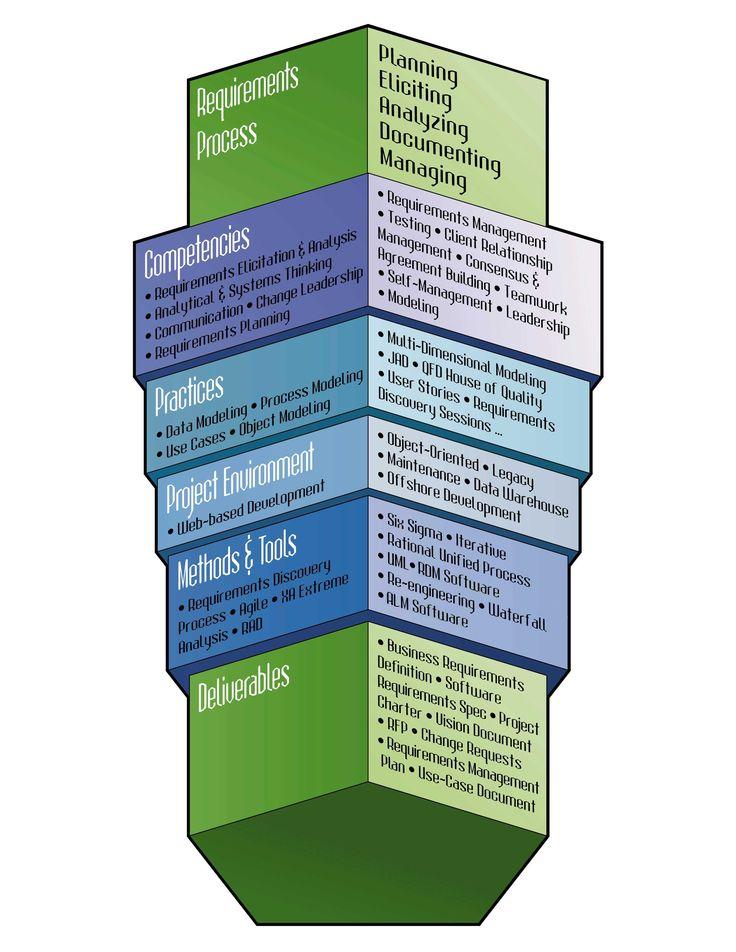 Business case study analysis framework
