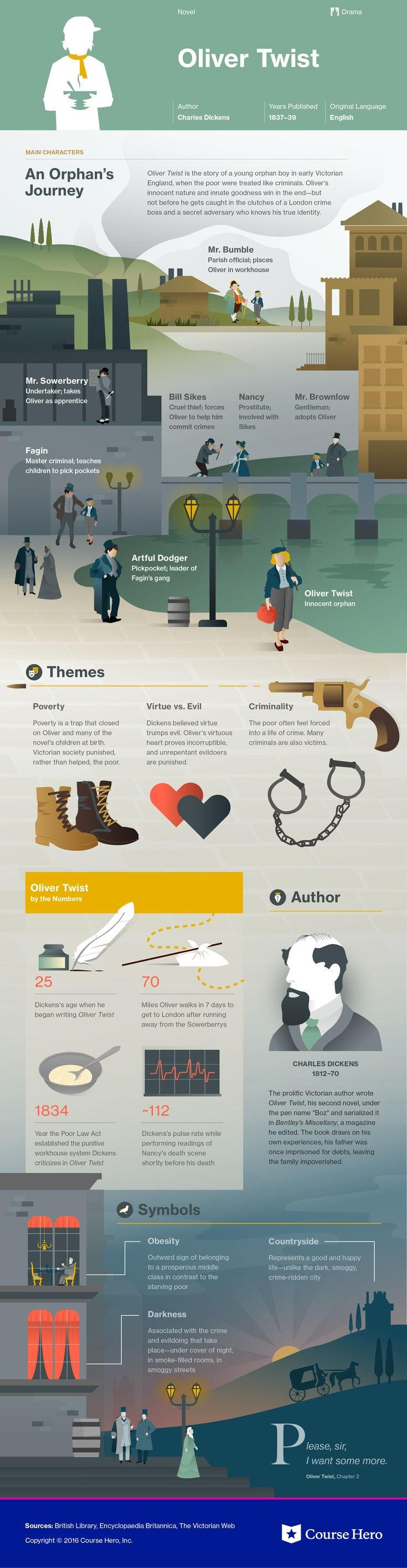 This @CourseHero infographic on Oliver Twist is both visually stunning and informative!