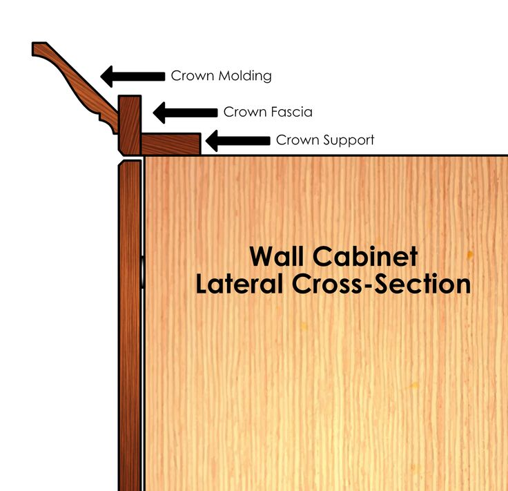 Crown Molding - Full Stack | Kitchen cabinet crown molding ...