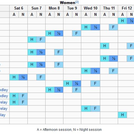 rio 2016 swimming schedule, DAY 1 to DAY 8 Rio Olympic Swimming Schedule