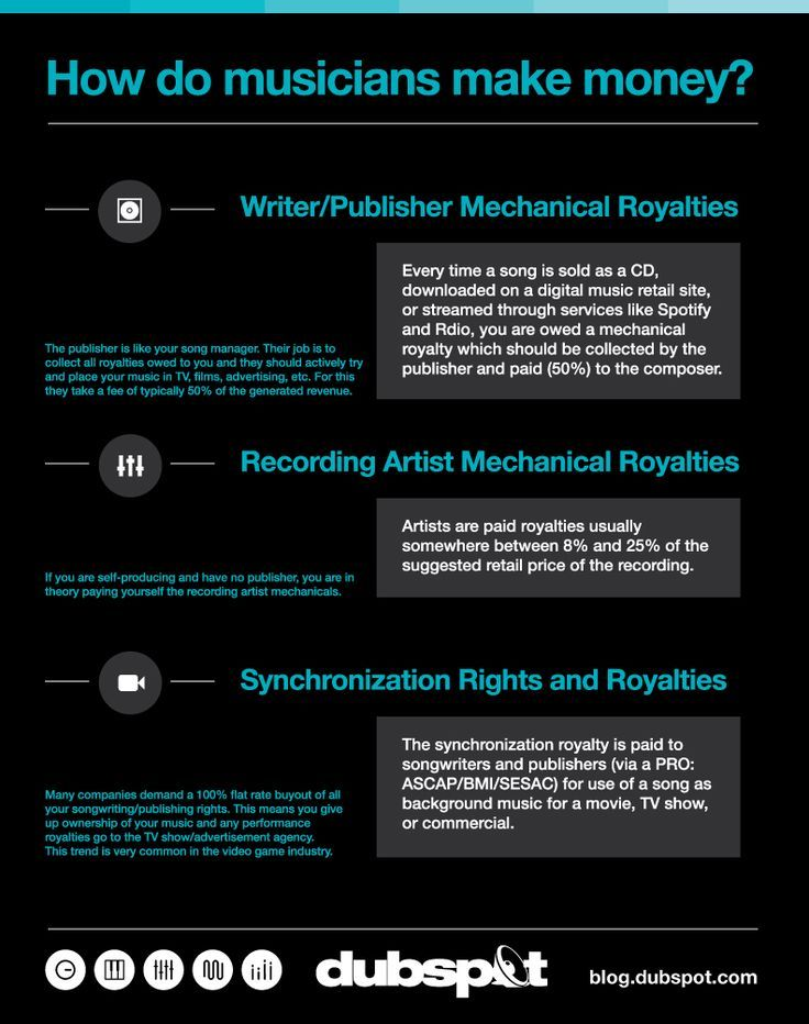 Understanding Music Royalties Pt 2 Mechanicals Publishing And Sync Music Industry Business Music Promotion Music Business