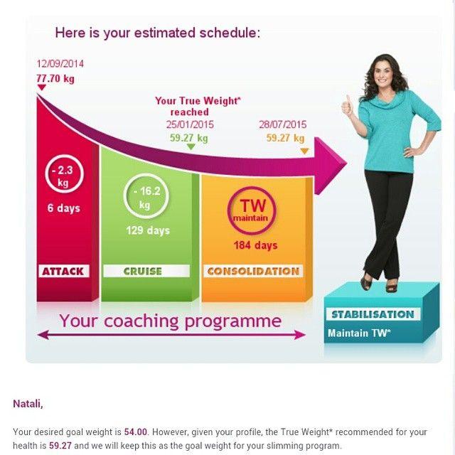 Диета Дюкана Худеть Онлайн. 4 этапа диеты Дюкана, правила питания, меню и расчеты