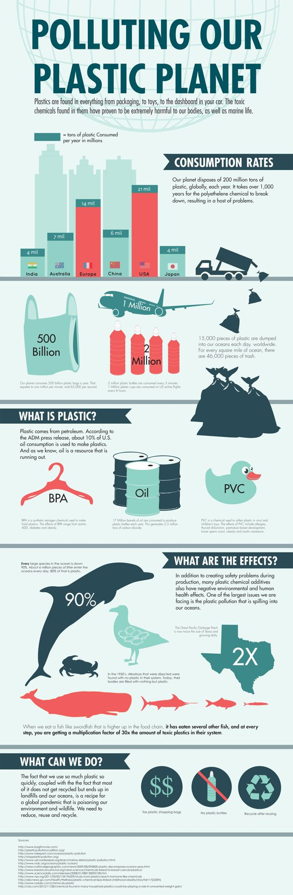 Polluting Our Plastic Planet by Chelsea Petosa, via Behance